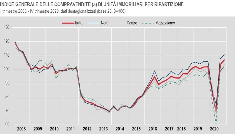 ISTAT INDICE GENERALE DELLE COMPRAVENDITE DI UNITÀ IMMOBILIARI I trimestre 2008 - IV trimestre 2020,