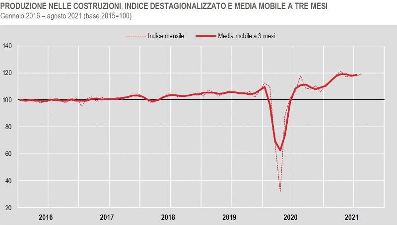 ISTAT PRODUZIONE NELLE COSTRUZIONI Gennaio 2016 – agosto 2021