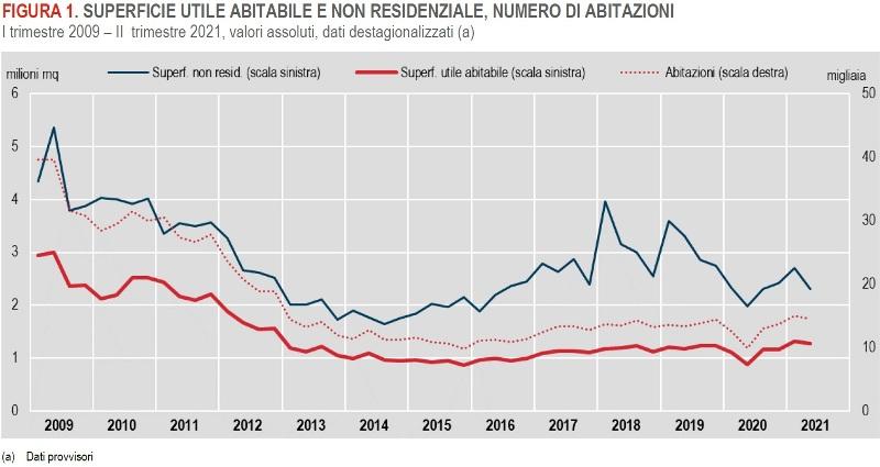 ISTAT SUPERFICIE UTILE ABITABILE E NON RESIDENZIALE, NUMERO DI ABITAZIONI I trimestre 2009 – II trimestre 2021